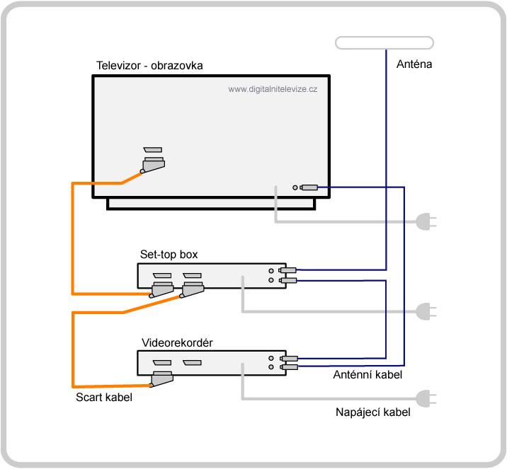 VCR připojení k AV přijímači